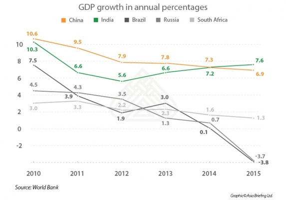GDP Growth in Annual Percentages