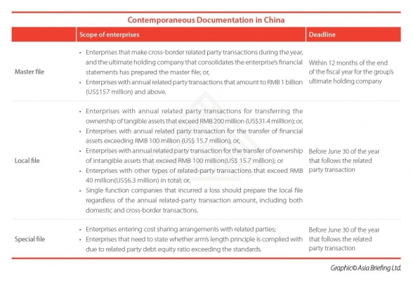 Contemporaneous Documentation in China