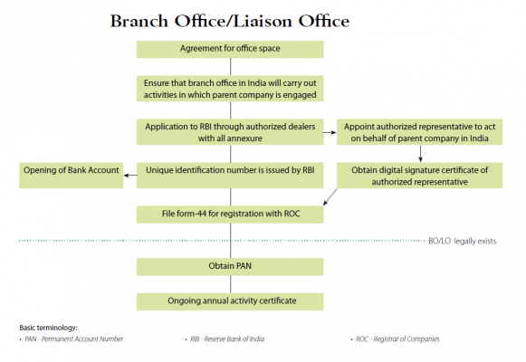 Setting Up a Liaison Office in India