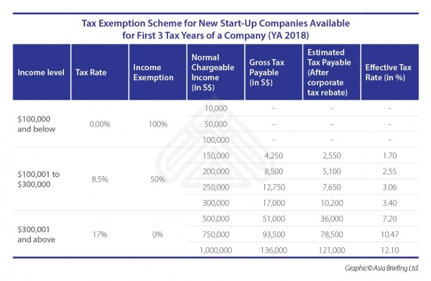 Singapore's Corporate Income Tax – Quick Facts