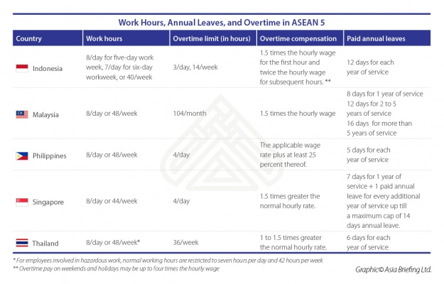 Work Hours, Annual Leaves, and Overtime - A comparison between the ASEAN 5 count...