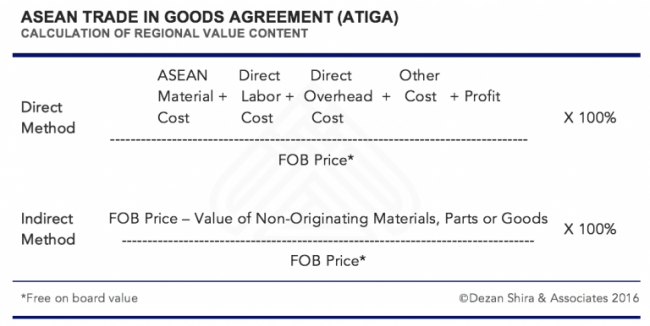 Calculation of Regional Value Content - ASEAN Trade in Goods Agreement