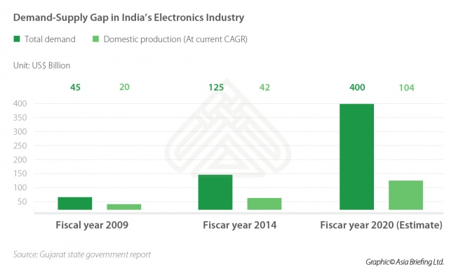 Demand and Supply Gap in India's Electronics Industry