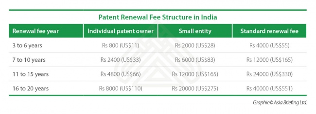 Patent Renewal Fee Structure in India