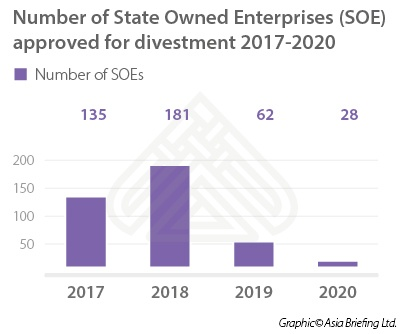 Number of State Owned Enterprises (SOE) Approved for Disinvestment 2017-2020 (Vi...