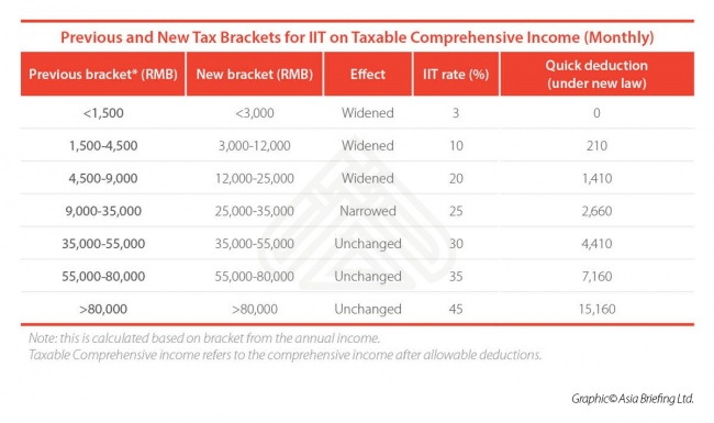 Previous and New Tax Brackets for Individual Income Tax in China