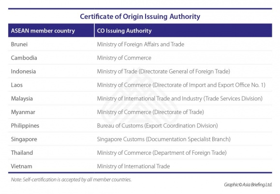 Certificate of Origin Issuing Authority - ASEAN Countries