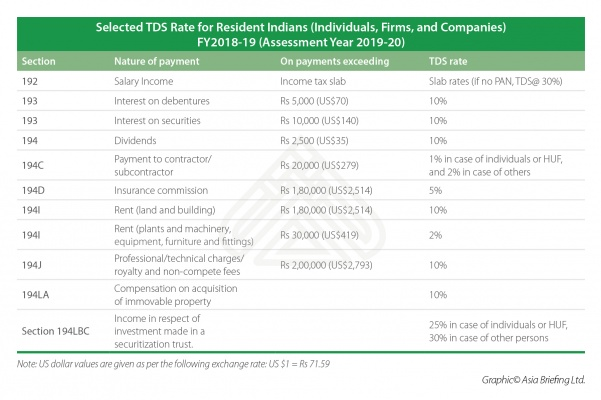 Tax Deducted at Source - India