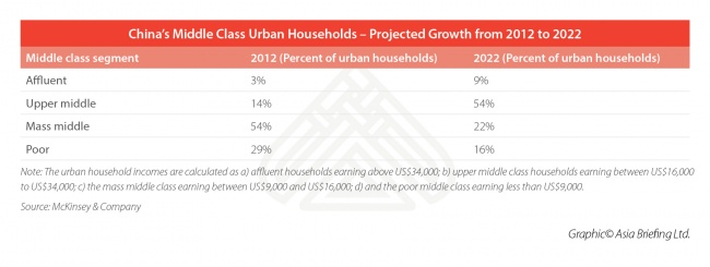 China's Middle Class - At a Glance