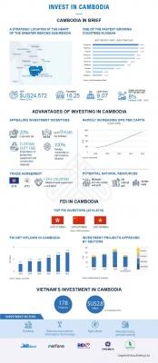 Investing in Cambodia
