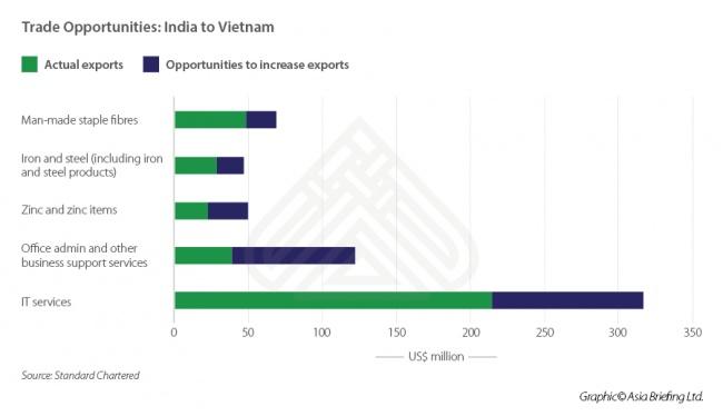 India-Vietnam Trade Opportunities